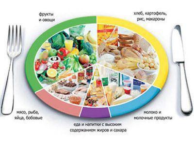 какие продукты желательно есть при похудении
